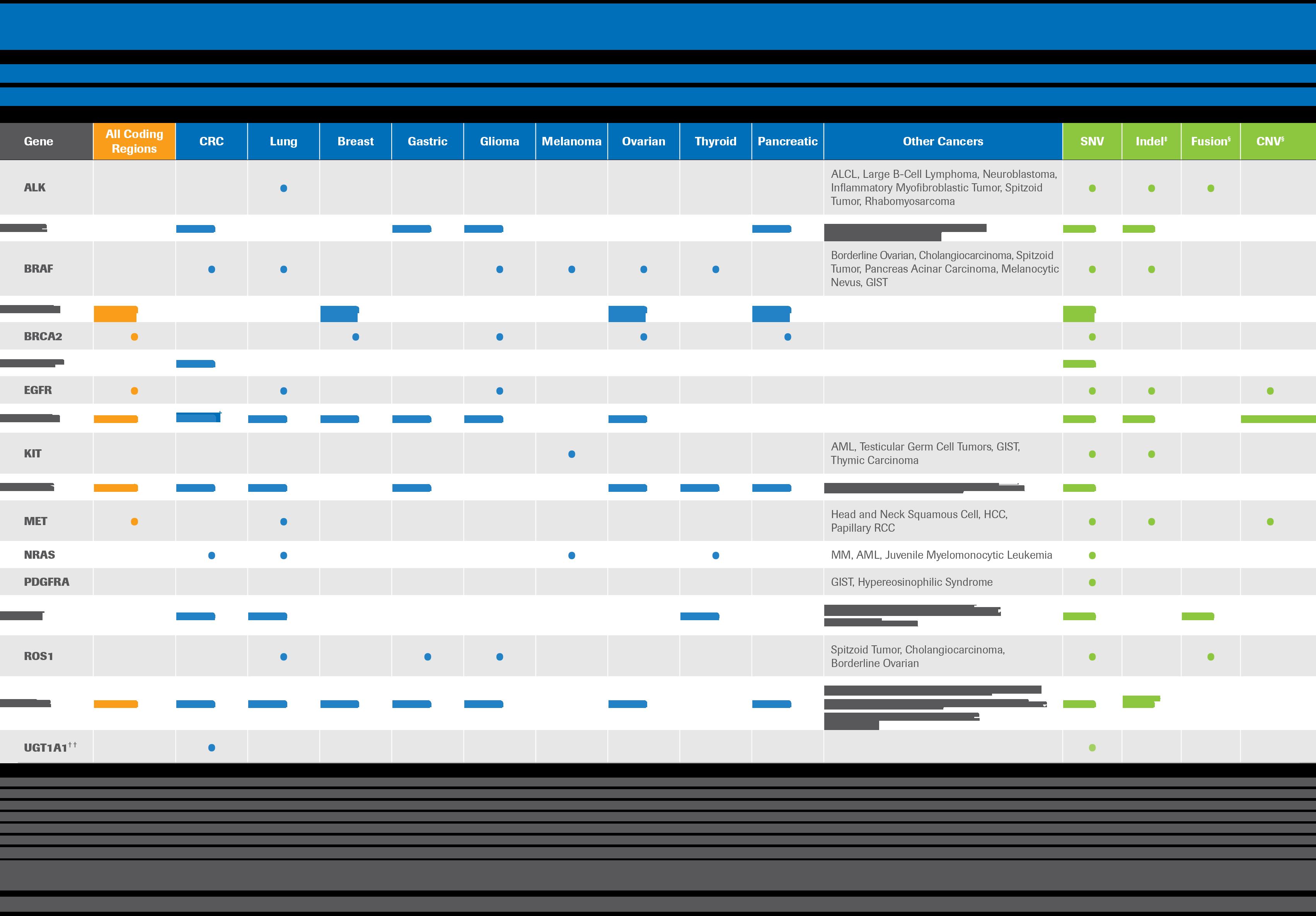 AVENIO_ctDNA_Tumor_Tissue_Targeted_Panel